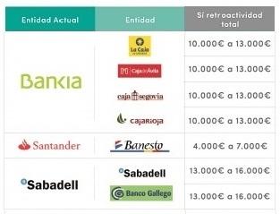 Los bancos tendr n que devolver euros de media por for Reclamar clausula suelo unicaja