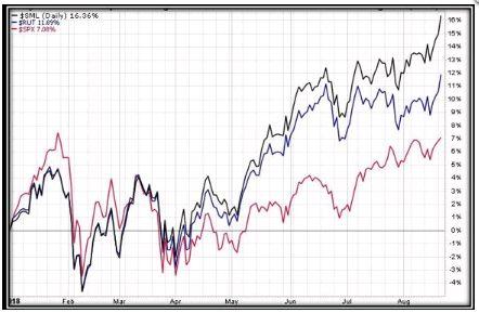 Wall Street marca máximos por cuarta sesión impulsado por el PIB - Mercados