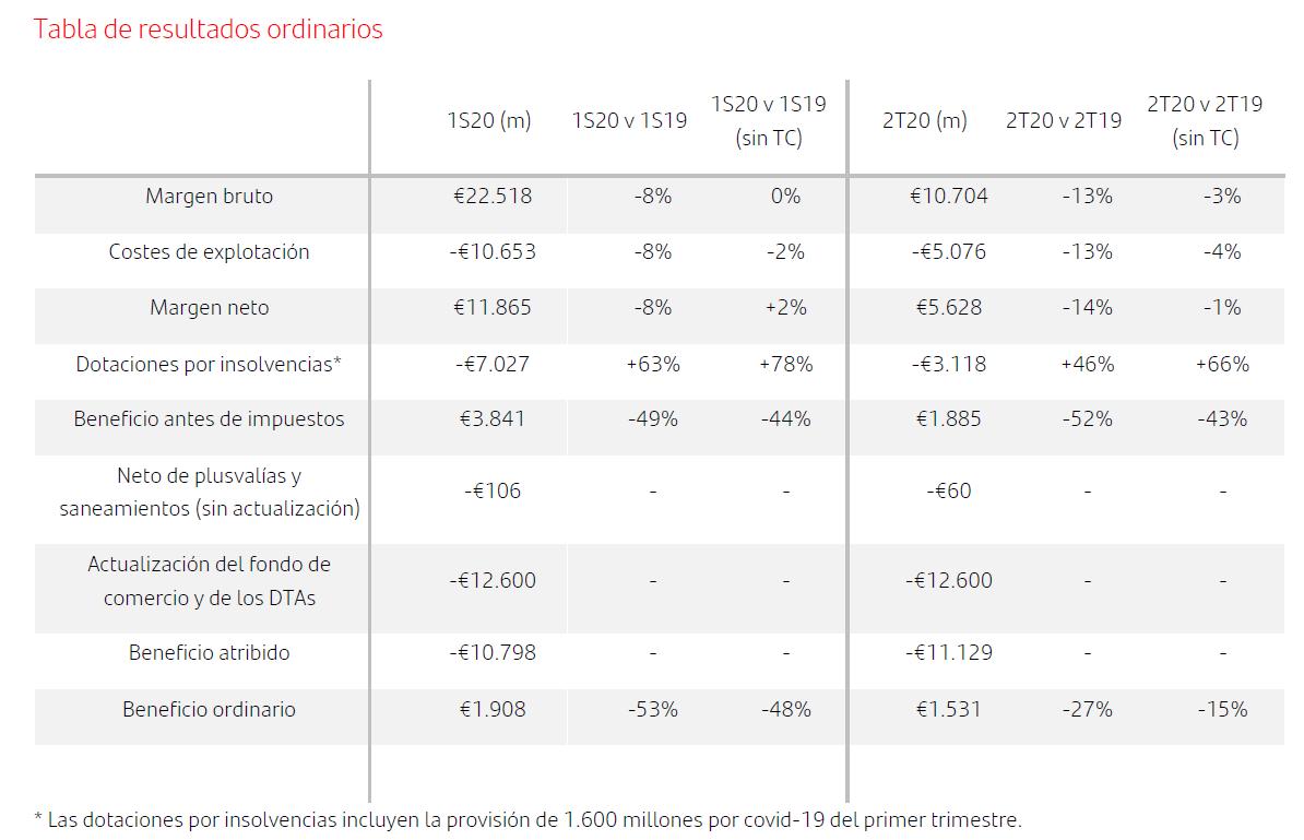 El Santander sufre pérdidas históricas de 10.798 millones de euros