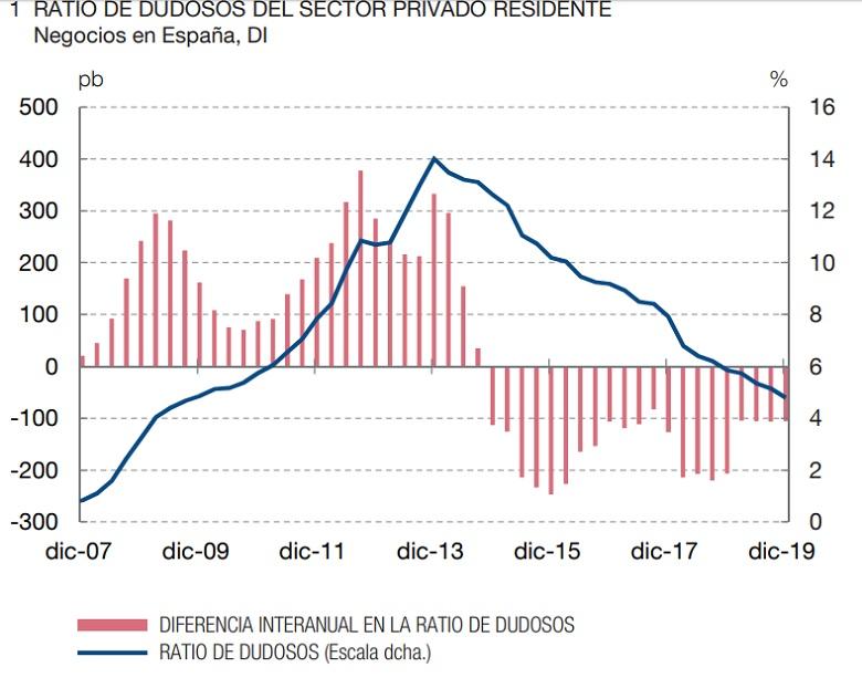 morosidad banco de espana