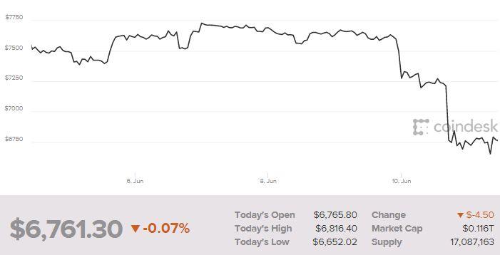 Bitcoin cae en picada tras otro hackeo y arrastra a las criptomonedas