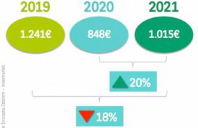 ep la intencion de gasto de los espanoles en verano crece un 20 vs 2020 pero no alcanza niveles pre