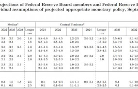 fed recortes prevision