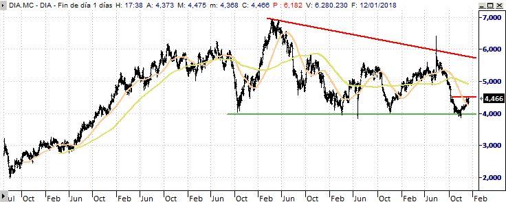 DIA: Vigilar la ruptura de los 4,50 euros