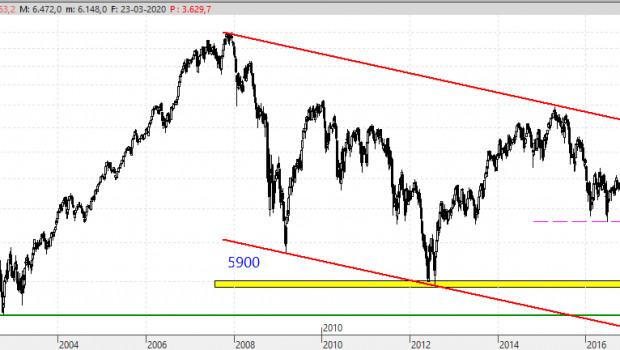 Dow Jones registra su mejor alza desde 1933 en Wall Street Milenio