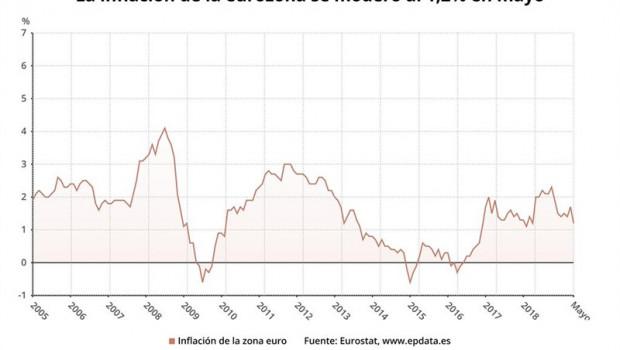 ep economia- amp la inflacionla eurozonamodero al 12 en mayomete presionbce