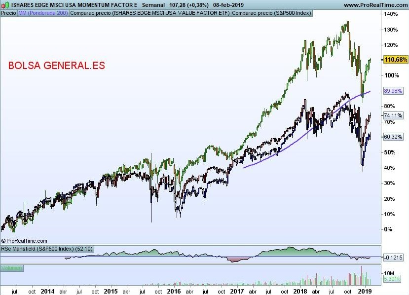grafico bolsa general tuit traders