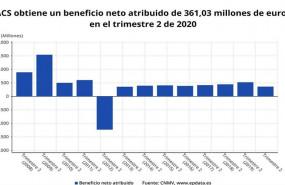 ep beneficio neto atribuido de acs hasta el primer semestre de 2020 cnmv