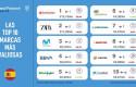 ep infografia de las marcas mas valiosas de espana